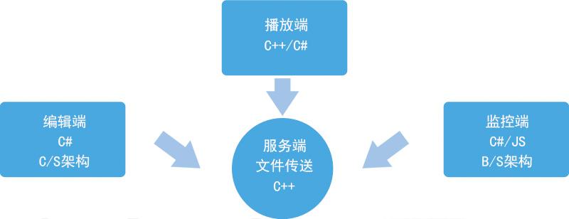 信息发布系统